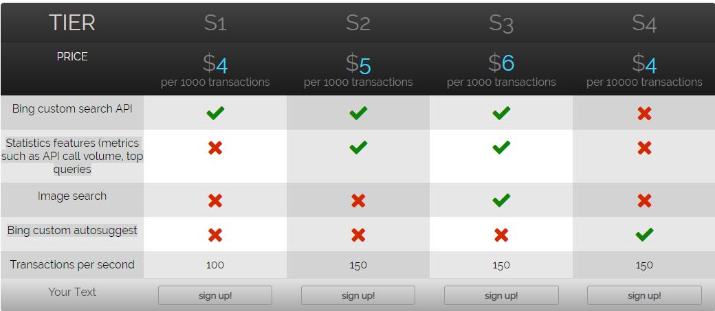 bing custom search pricing