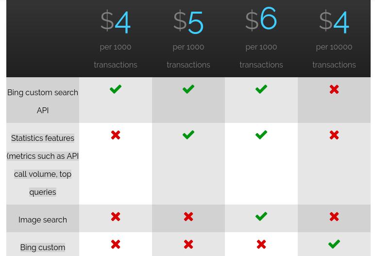 bing custom search api pricing