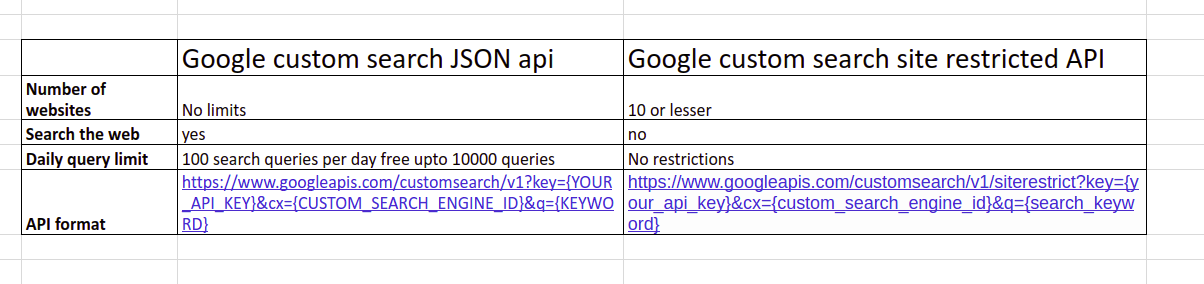 custom search api vs site restricted api