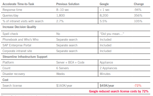 google search appliance pricing
