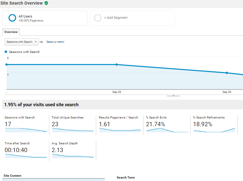 site search analytics report