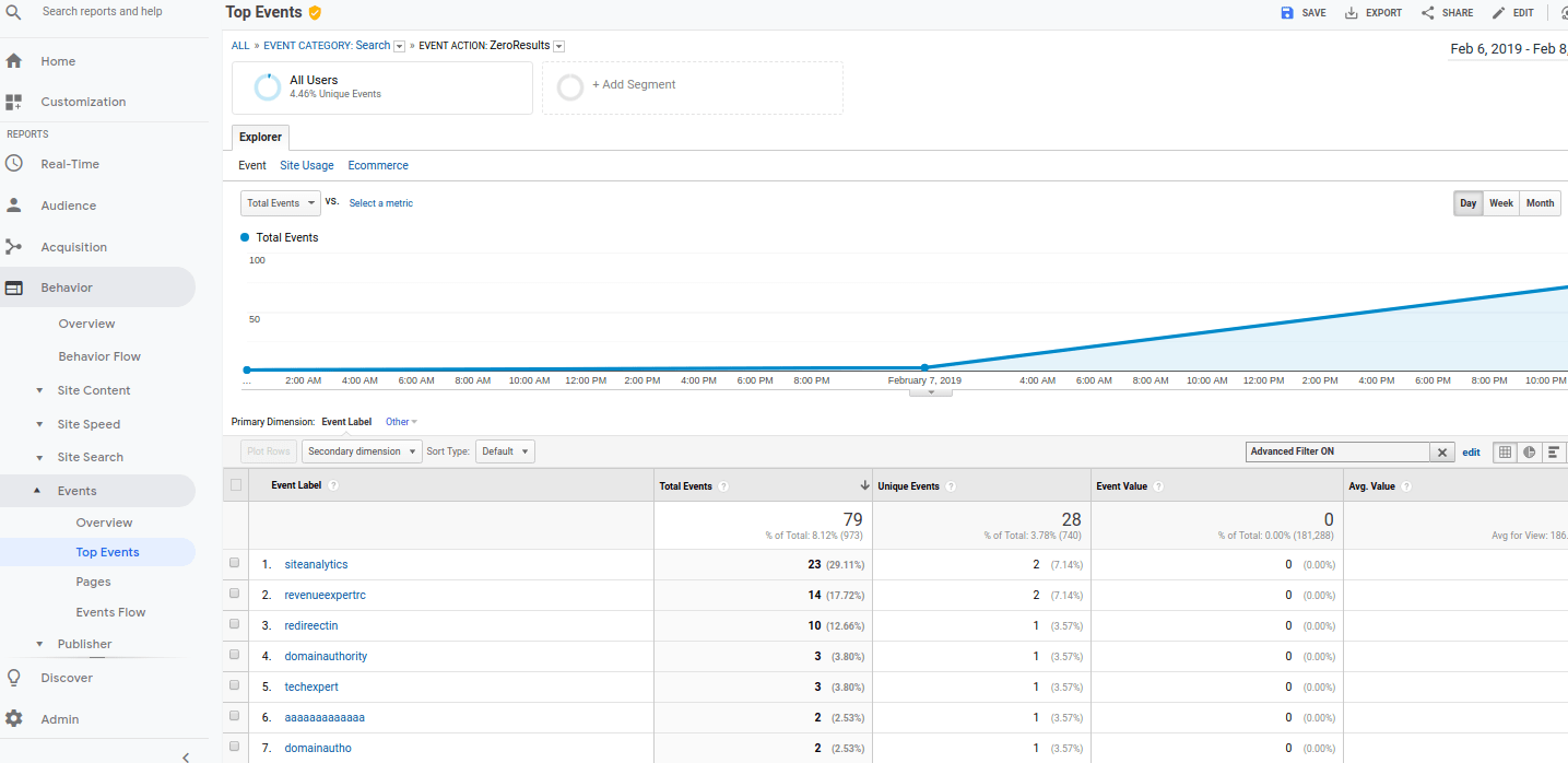 ZeroResult Google Analytics