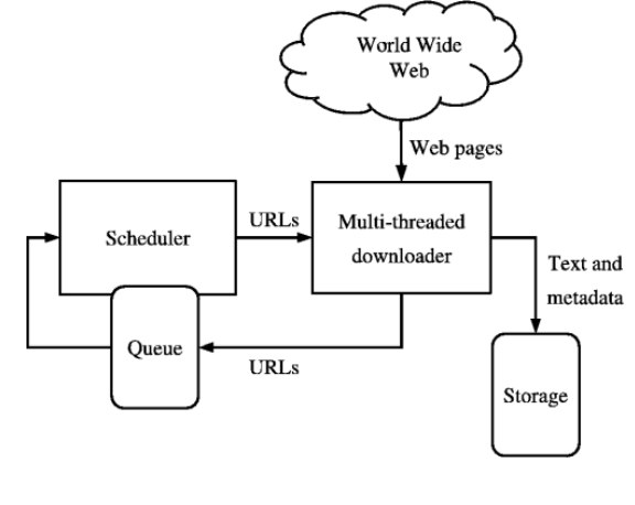 webcrawler search engine