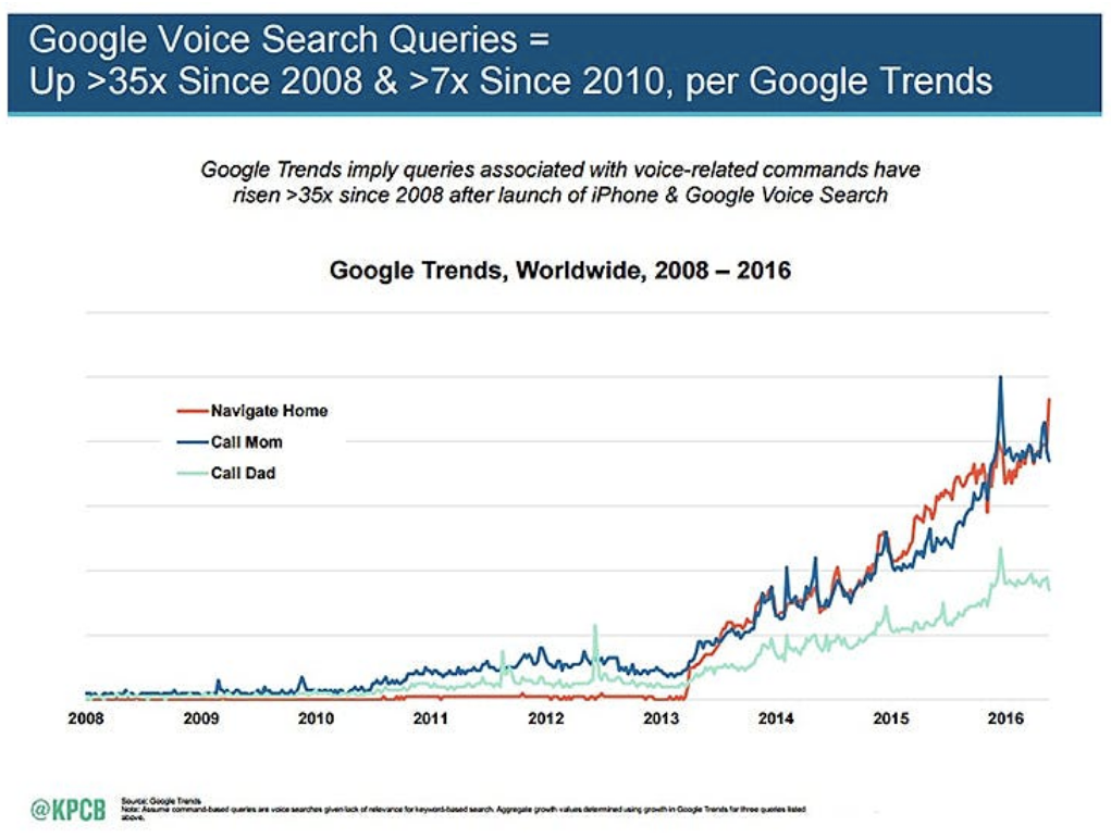 voice search google maps ios