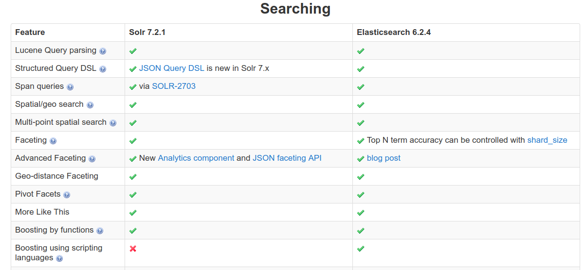SOLVED] | Solr vs elasticsearch- Which is better? - 2019 Expertrec