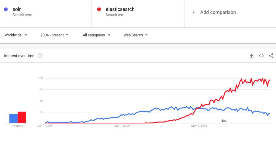 solr vs elasticsearch popularity