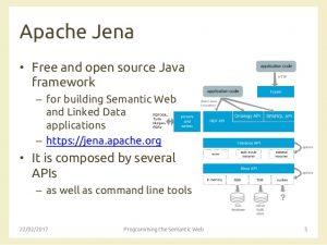 Apache Jena