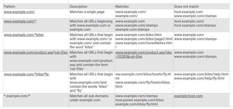 Remove URLs in GCS