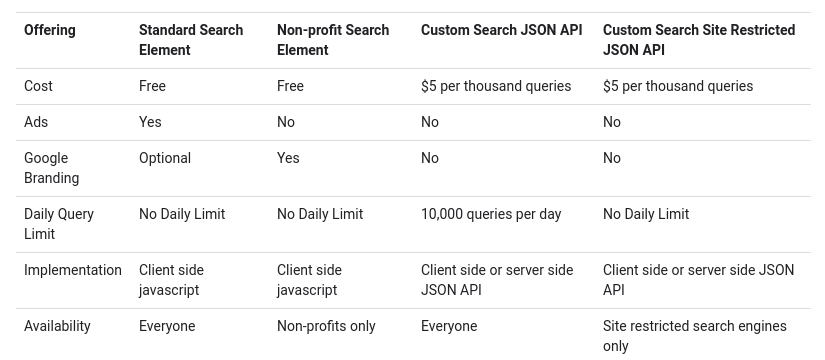 google custom search api pricing