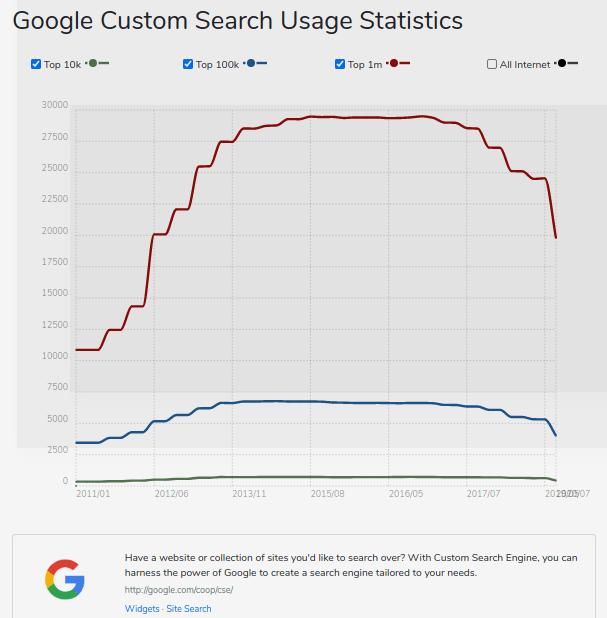 remove ads google custom search