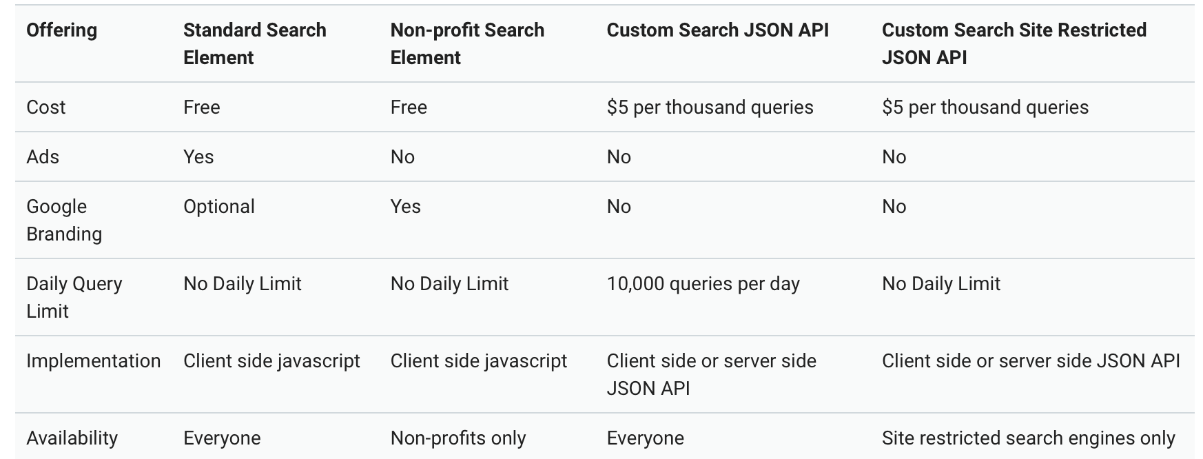google custom search pricing