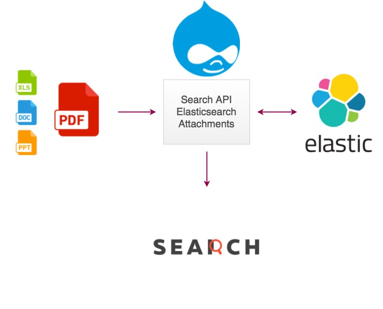 [SOLVED] | elasticsearch full text pdf search - 2020 ...