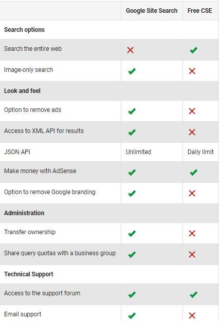 google site search vs custom search