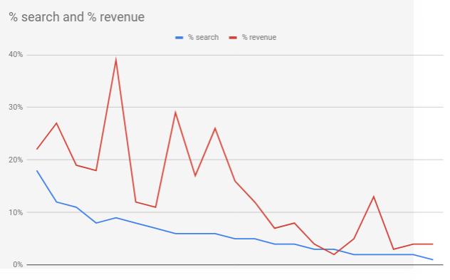 wordpress search revenue
