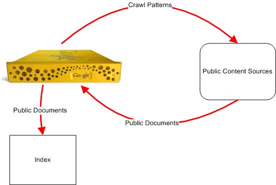 public content google search appliance