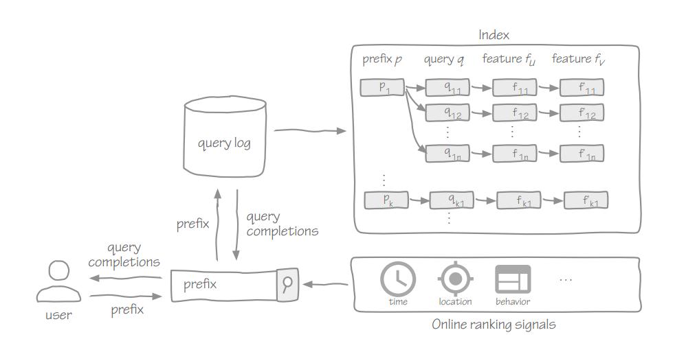 basic autocomplete framework