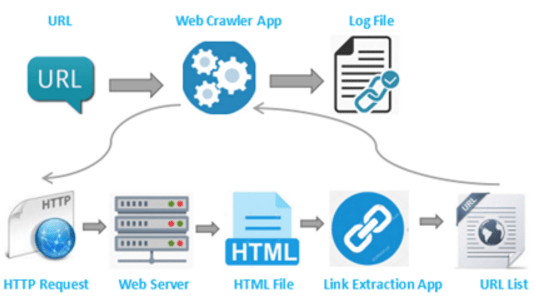 site search crawler