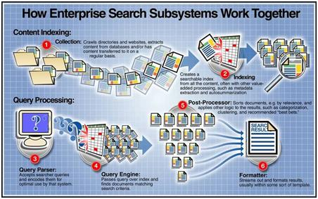 how enterprise search works