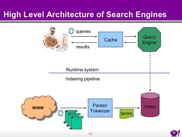 site search architecture