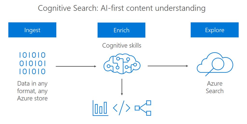 azure cognitive search service
