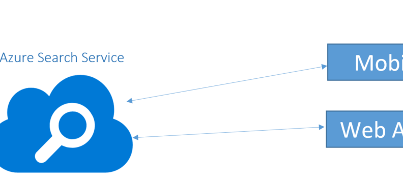 Azure search service