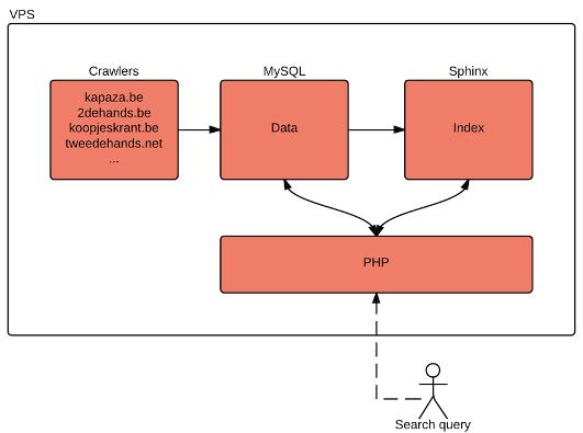 Meta Serach Engine Image